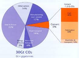 How is Carbon Dioxide Produced in a cement plant