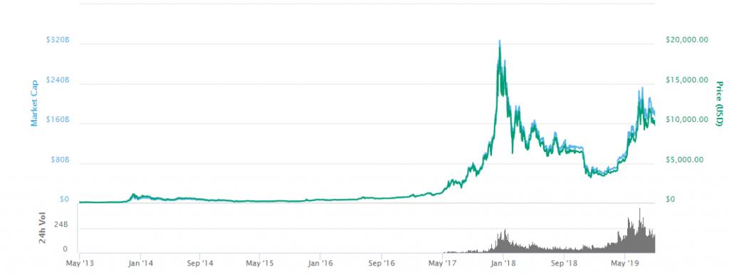 Buy TESLA with bitcoins